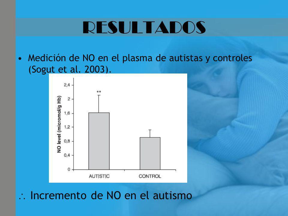 RESULTADOS  Incremento de NO en el autismo