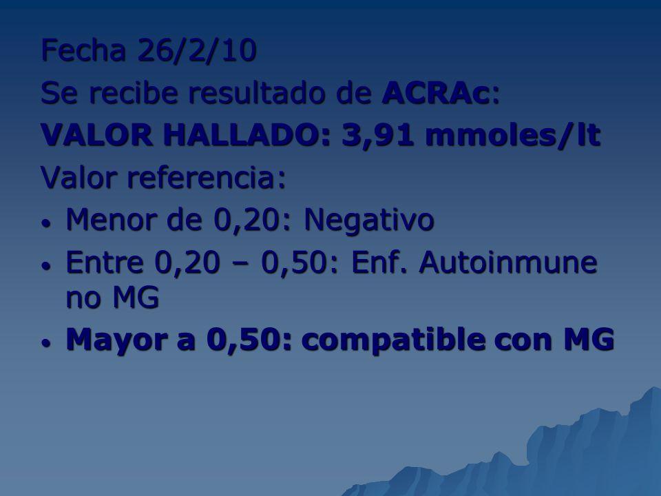 Fecha 26/2/10 Se recibe resultado de ACRAc: VALOR HALLADO: 3,91 mmoles/lt. Valor referencia: Menor de 0,20: Negativo.