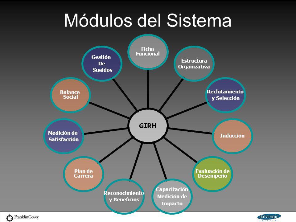 Módulos del Sistema