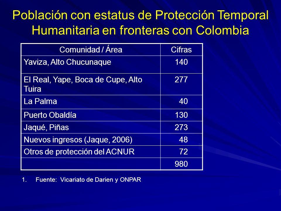 Población con estatus de Protección Temporal Humanitaria en fronteras con Colombia