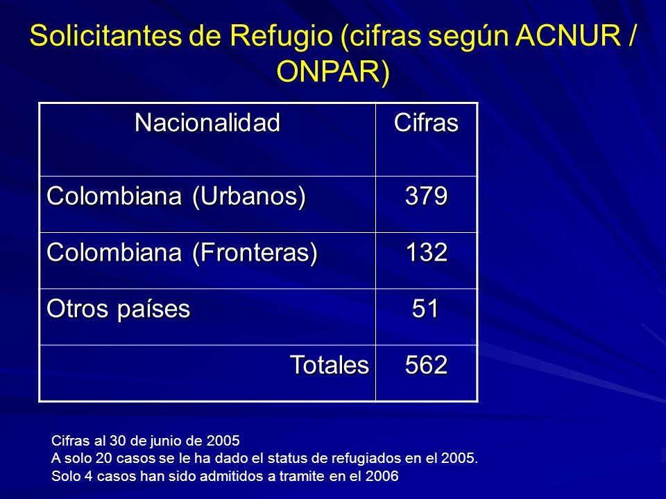Solicitantes de Refugio (cifras según ACNUR / ONPAR)