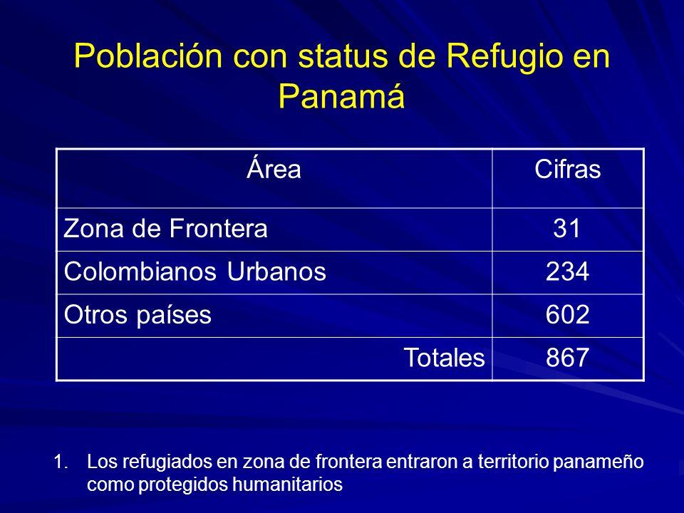 Población con status de Refugio en Panamá
