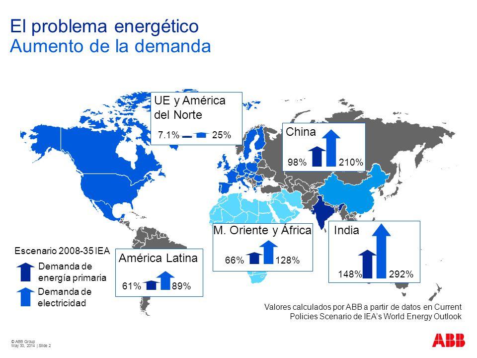 El problema energético Aumento de la demanda