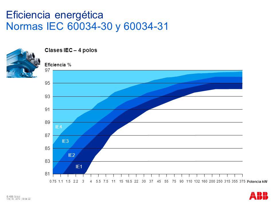Eficiencia energética Normas IEC 60034-30 y 60034-31
