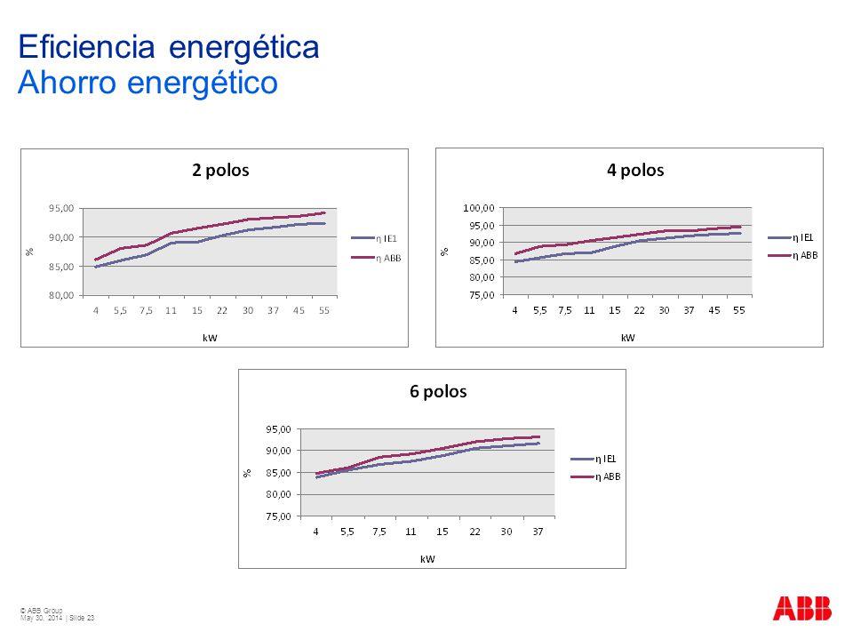 Eficiencia energética Ahorro energético