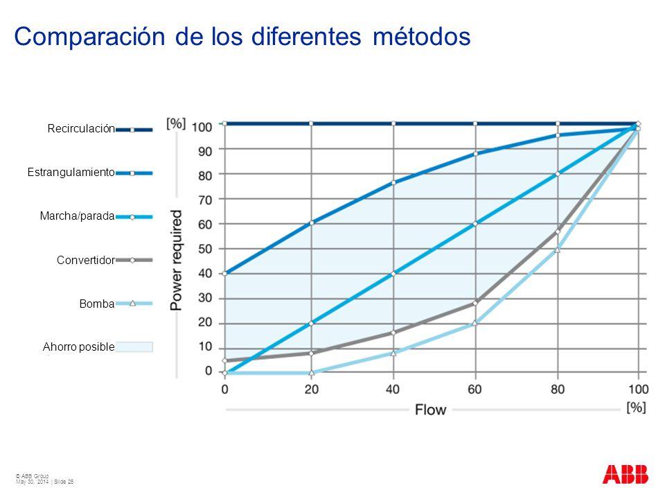 Comparación de los diferentes métodos