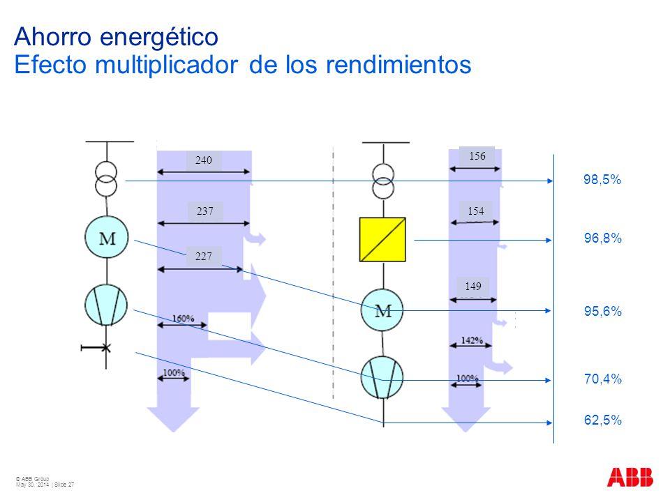 Ahorro energético Efecto multiplicador de los rendimientos