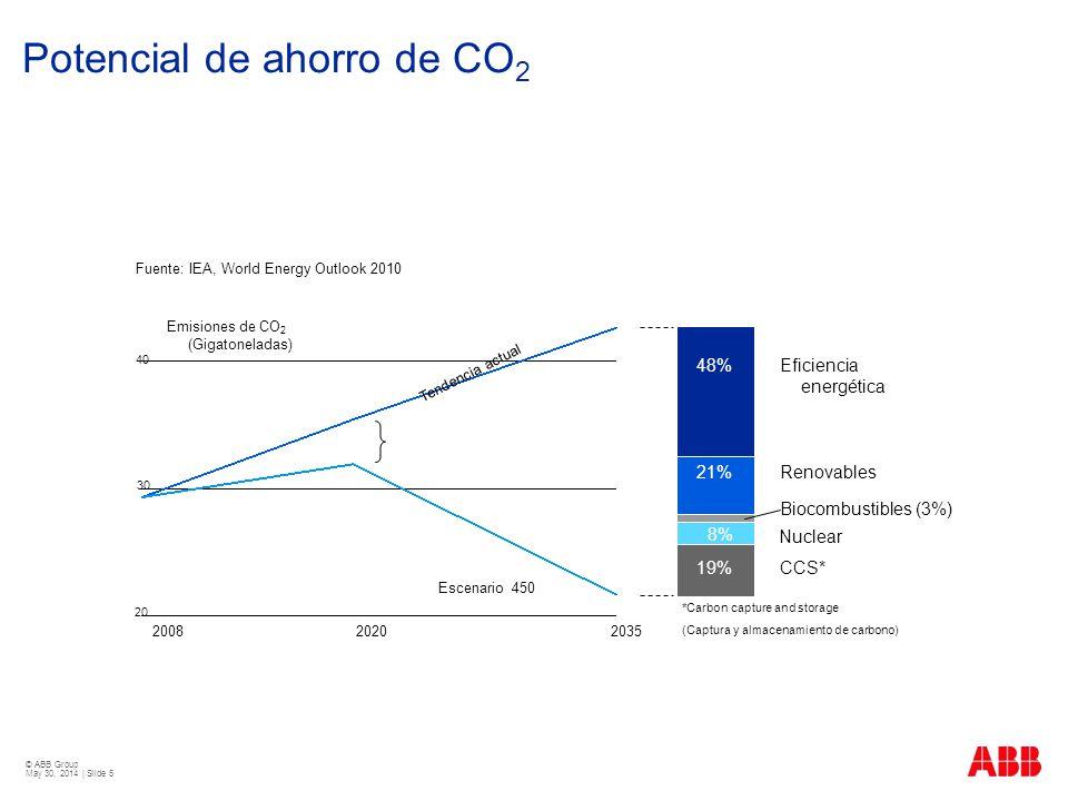 Potencial de ahorro de CO2