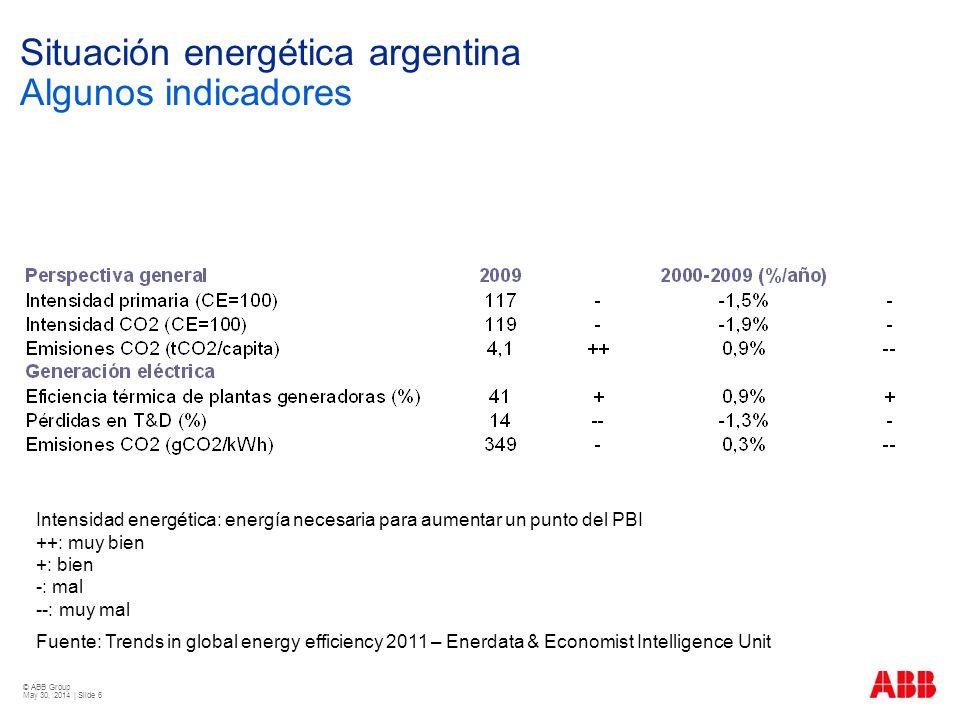 Situación energética argentina Algunos indicadores