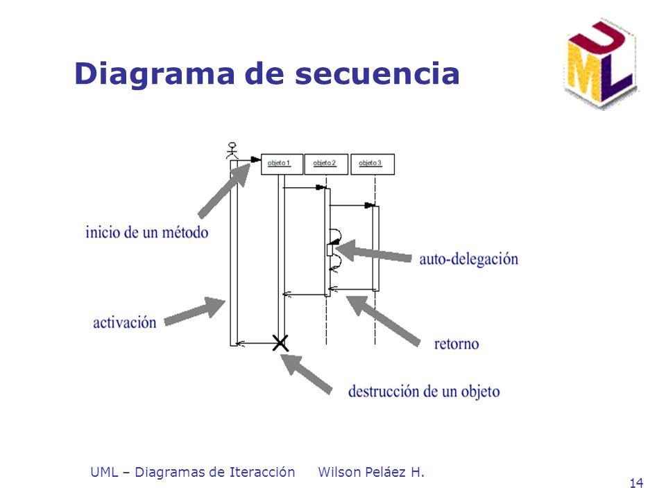 Diagrama de secuencia