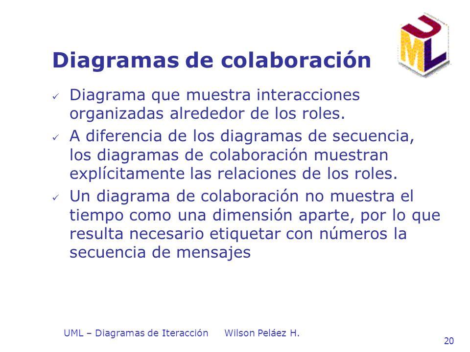 Diagramas de colaboración