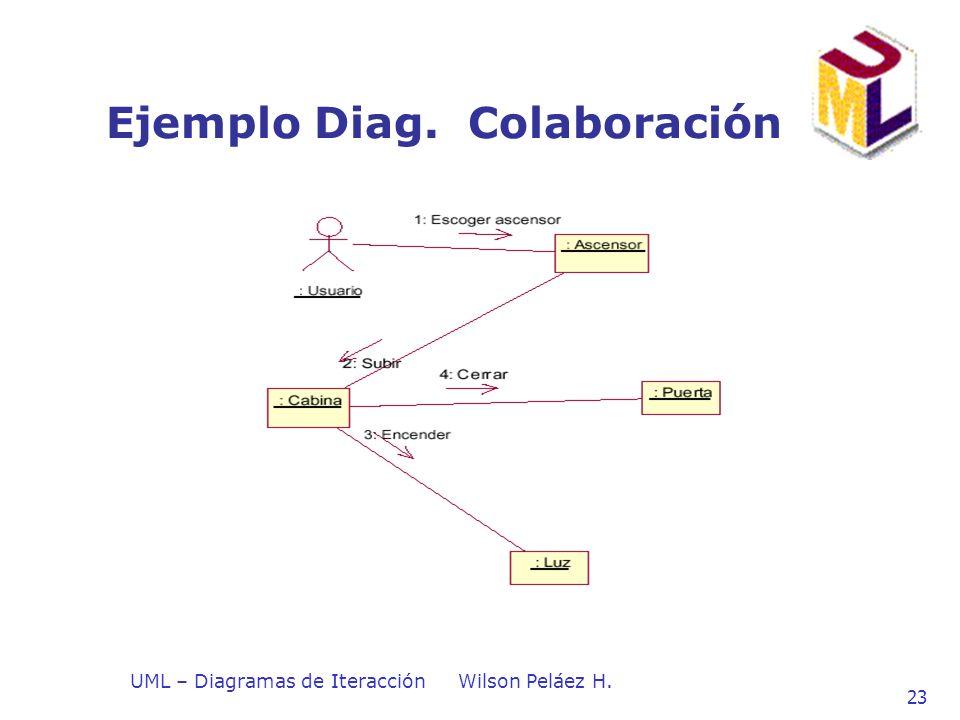 Ejemplo Diag. Colaboración