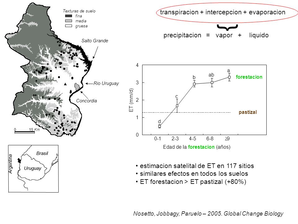 { transpiracion + intercepcion + evaporacion