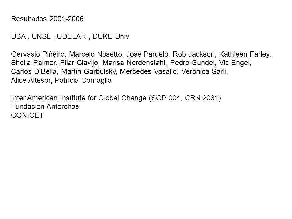 Resultados 2001-2006 UBA , UNSL , UDELAR , DUKE Univ. Gervasio Piñeiro, Marcelo Nosetto, Jose Paruelo, Rob Jackson, Kathleen Farley,