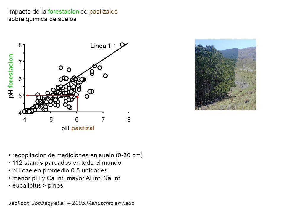 Impacto de la forestacion de pastizales sobre quimica de suelos