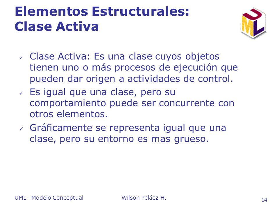 Elementos Estructurales: Clase Activa