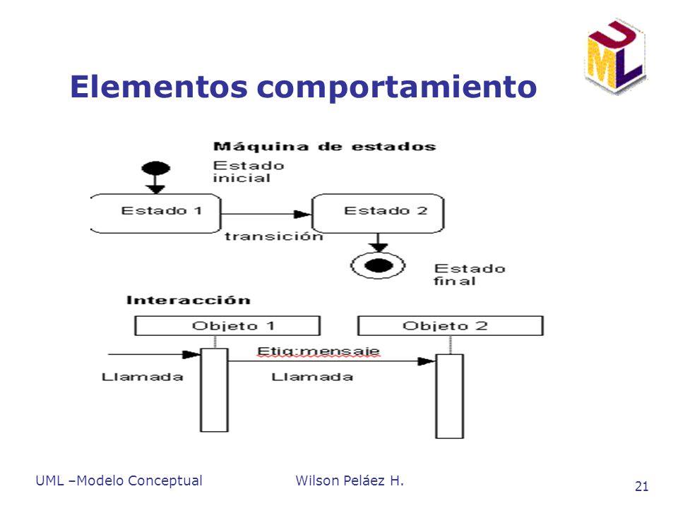 Elementos comportamiento