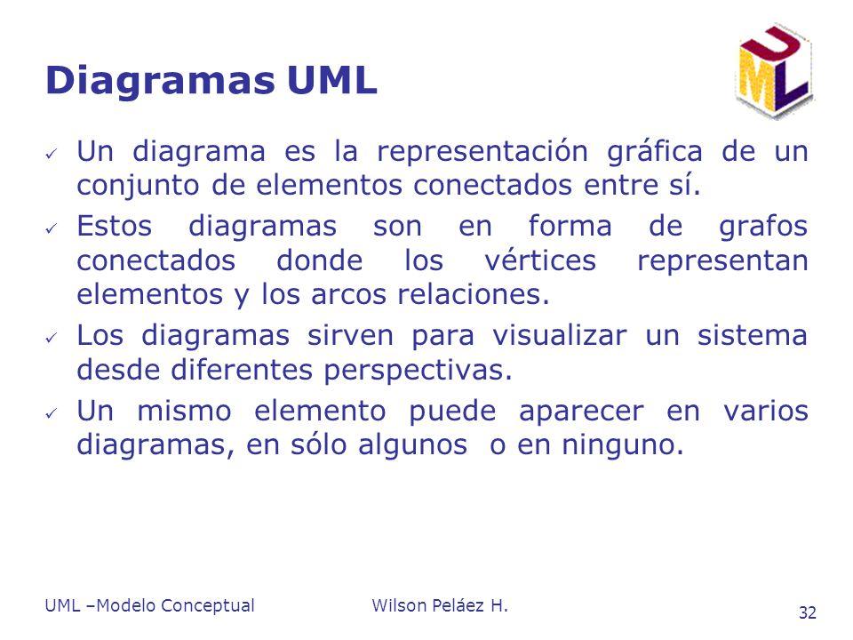 Diagramas UML Un diagrama es la representación gráfica de un conjunto de elementos conectados entre sí.
