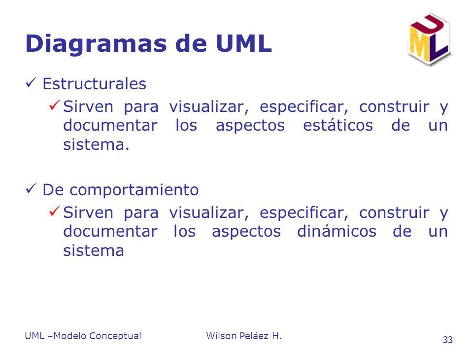 Diagramas de UML Estructurales