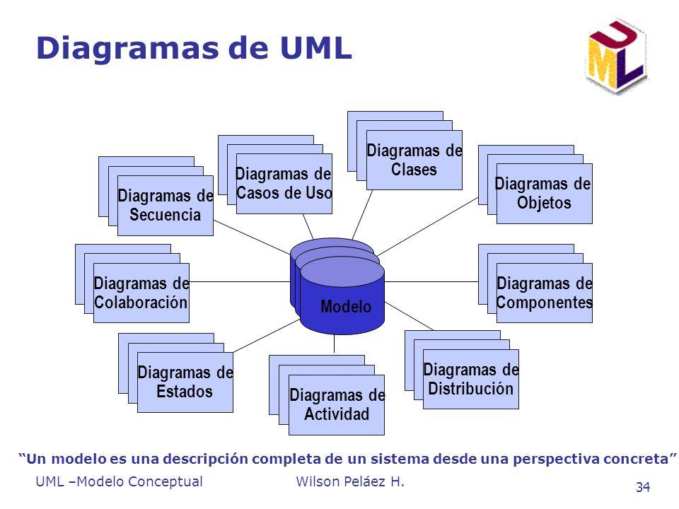 Diagramas de UML Use Case Diagrams Diagramas de Casos de Uso Scenario