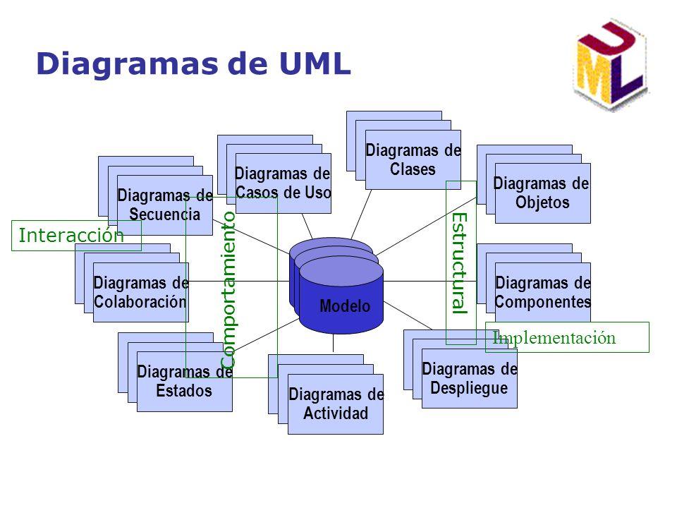 Diagramas de UML Comportamiento Interacción Estructural Implementación