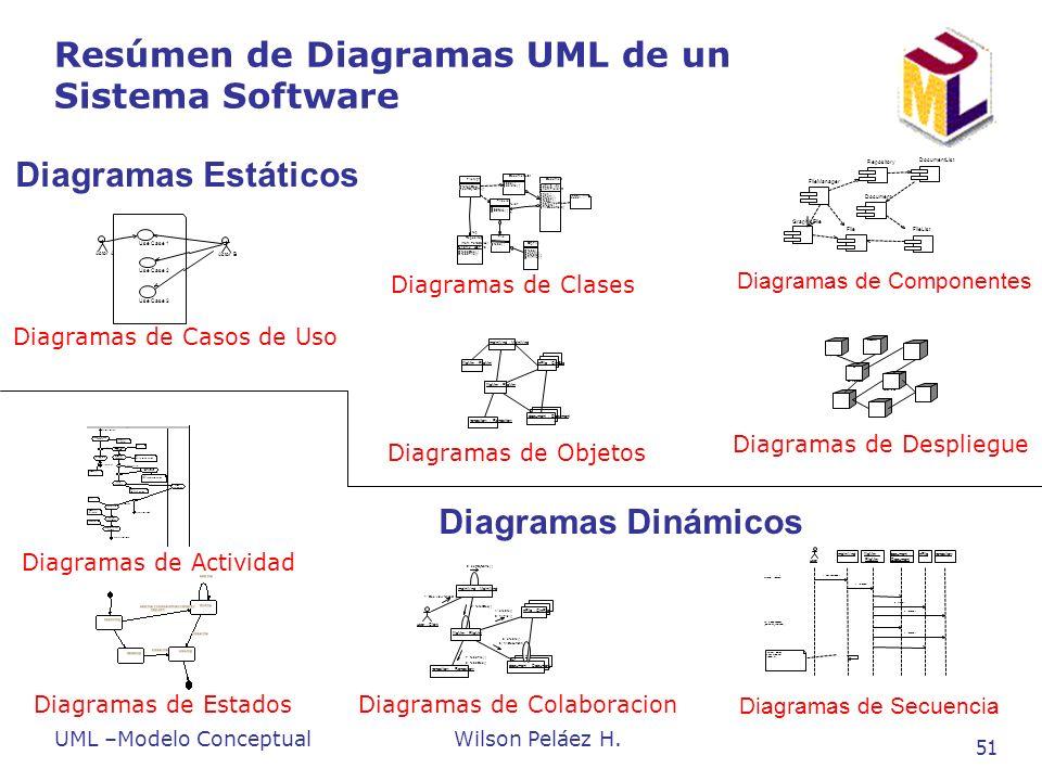 Resúmen de Diagramas UML de un Sistema Software