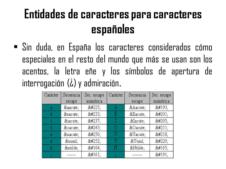 Entidades de caracteres para caracteres españoles