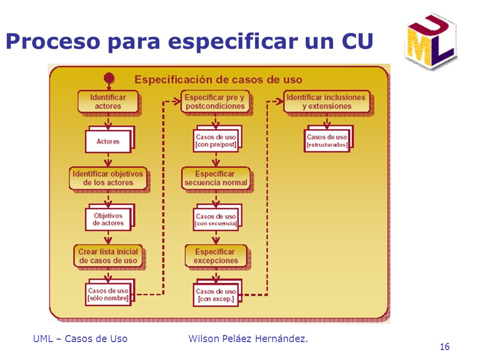 Proceso para especificar un CU