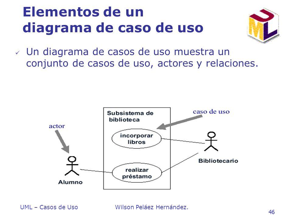 Elementos de un diagrama de caso de uso