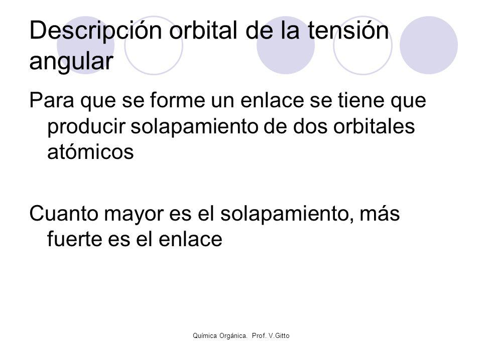 Descripción orbital de la tensión angular