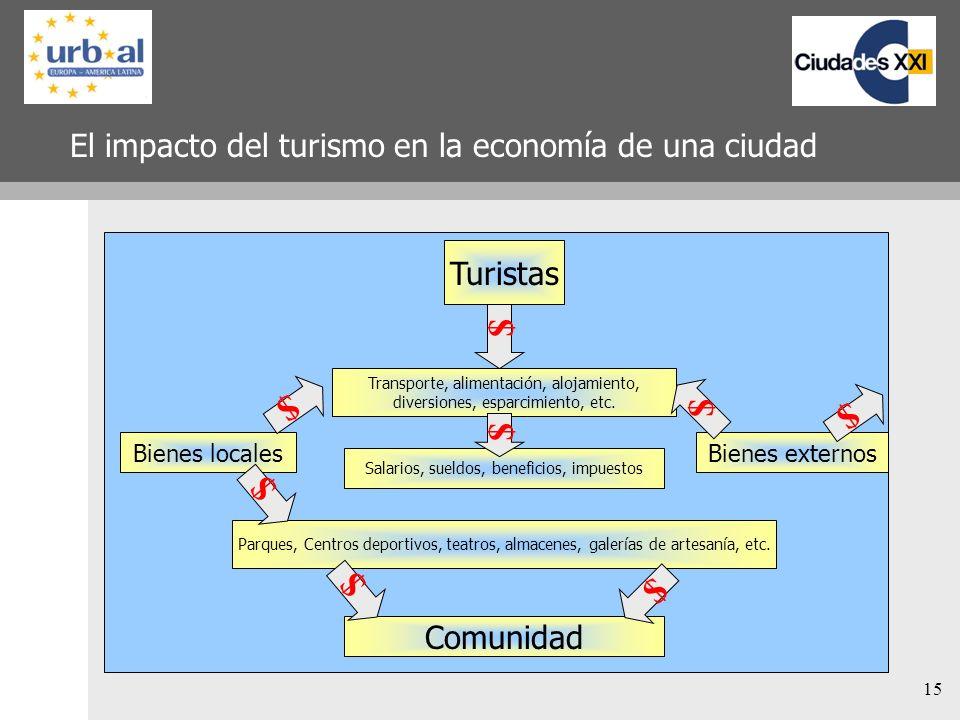 El impacto del turismo en la economía de una ciudad