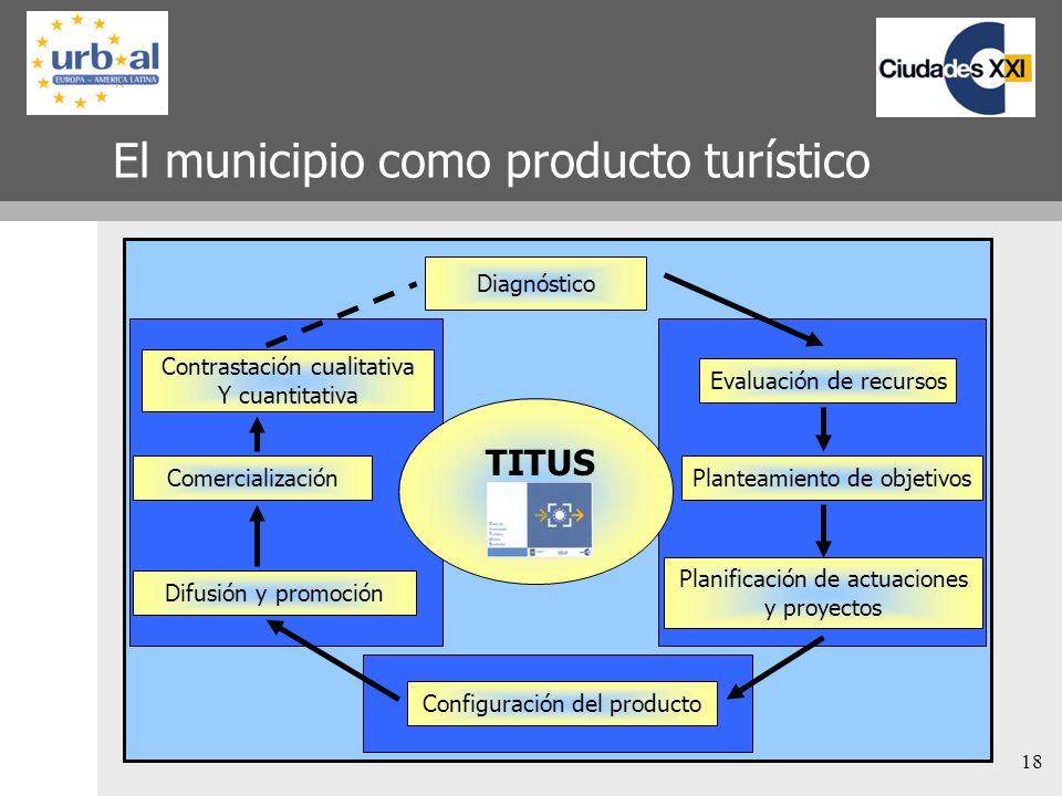 El municipio como producto turístico