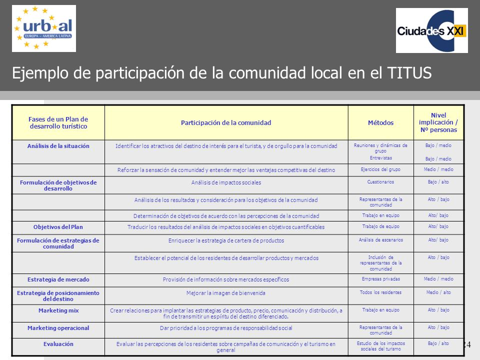 Ejemplo de participación de la comunidad local en el TITUS