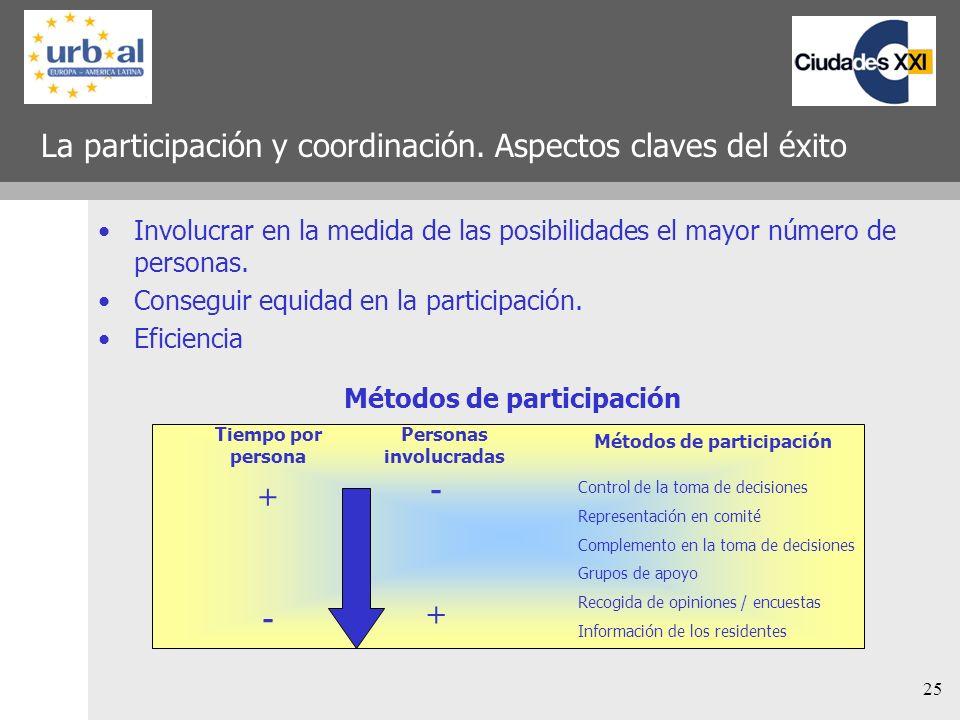 La participación y coordinación. Aspectos claves del éxito