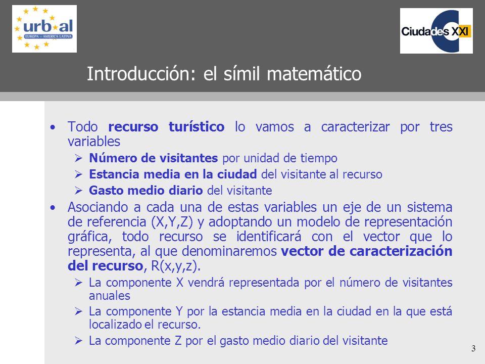 Introducción: el símil matemático