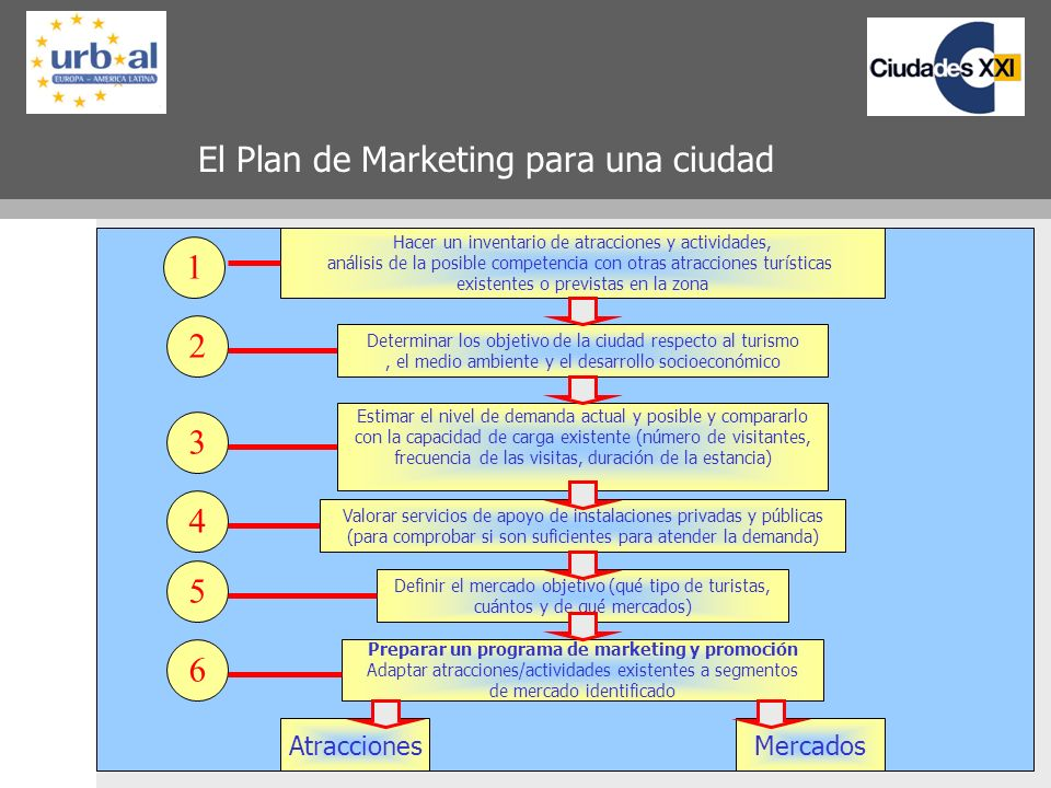 El Plan de Marketing para una ciudad