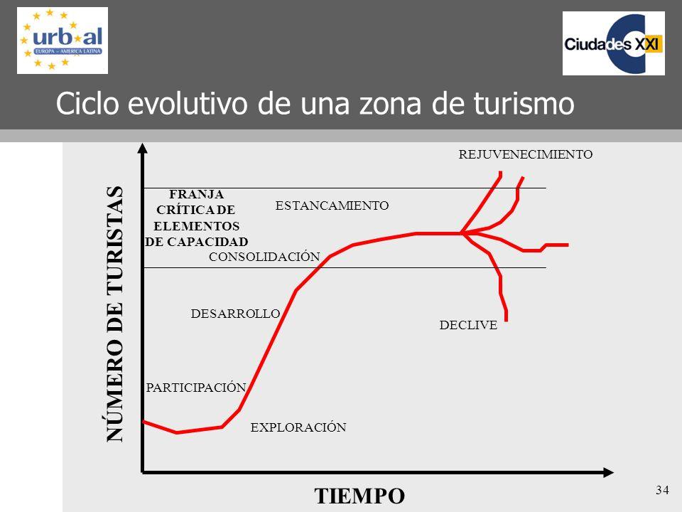 Ciclo evolutivo de una zona de turismo