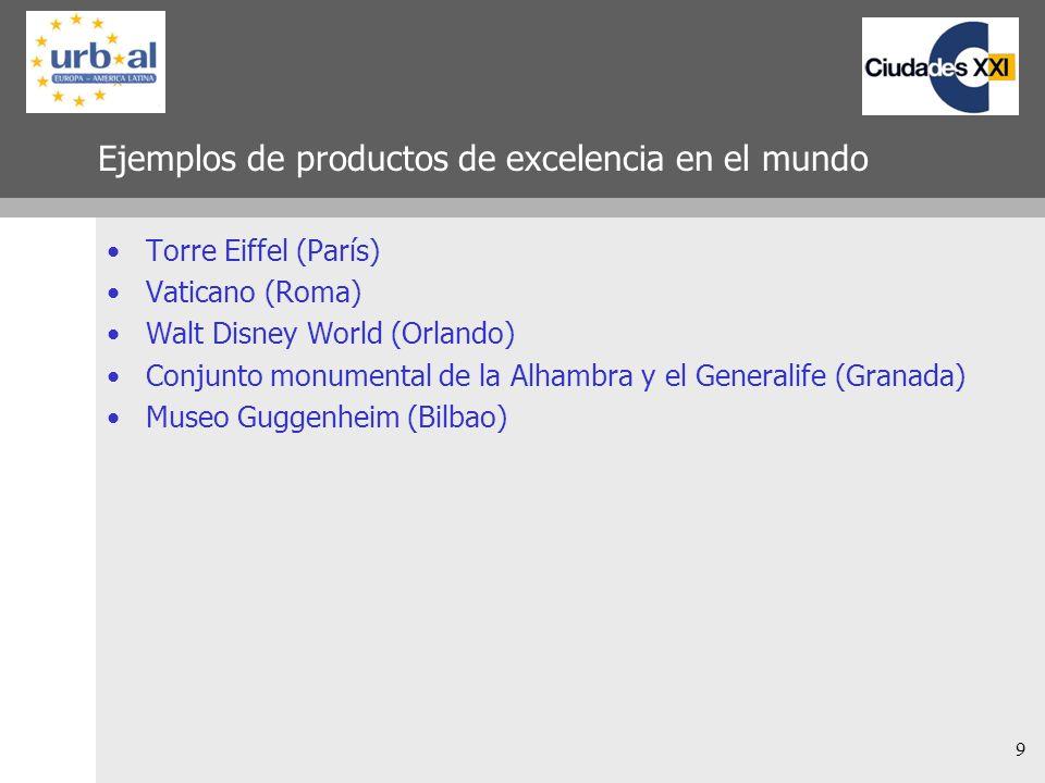 Ejemplos de productos de excelencia en el mundo