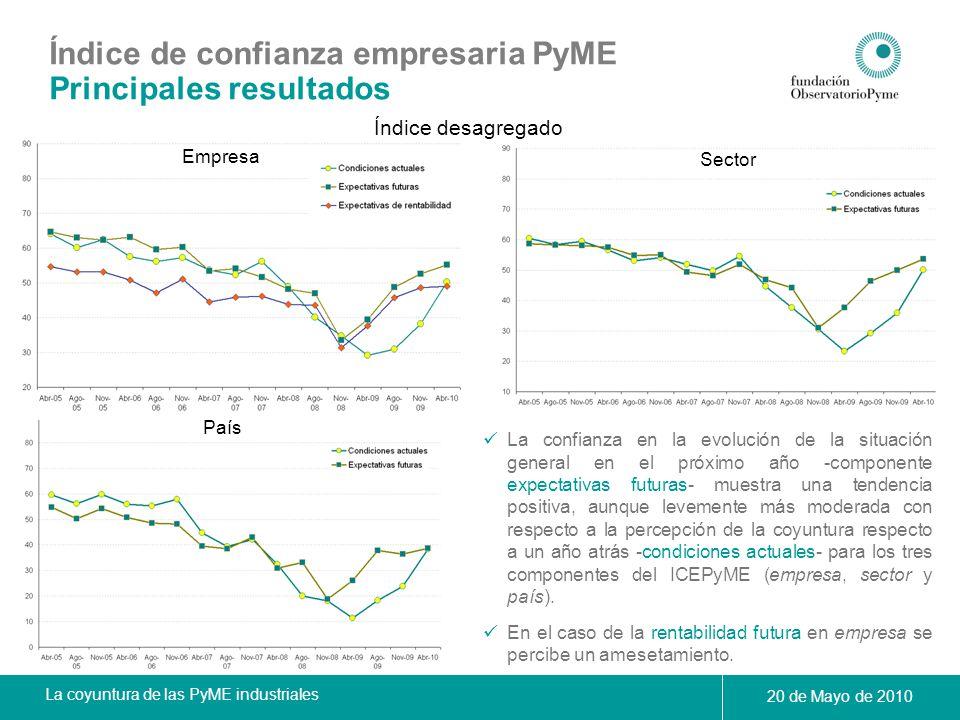 Índice de confianza empresaria PyME Principales resultados