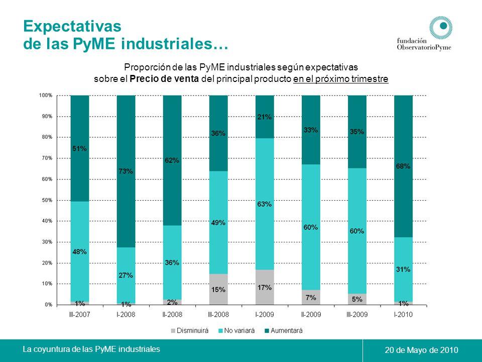 Proporción de las PyME industriales según expectativas