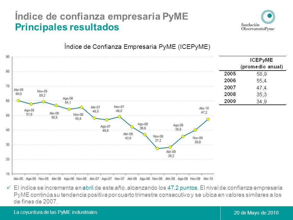 Índice de Confianza Empresaria PyME (ICEPyME)
