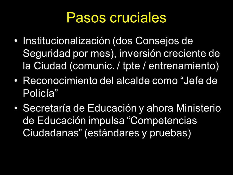 Pasos cruciales Institucionalización (dos Consejos de Seguridad por mes), inversión creciente de la Ciudad (comunic. / tpte / entrenamiento)