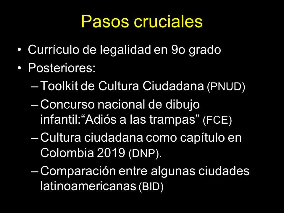 Pasos cruciales Currículo de legalidad en 9o grado Posteriores: