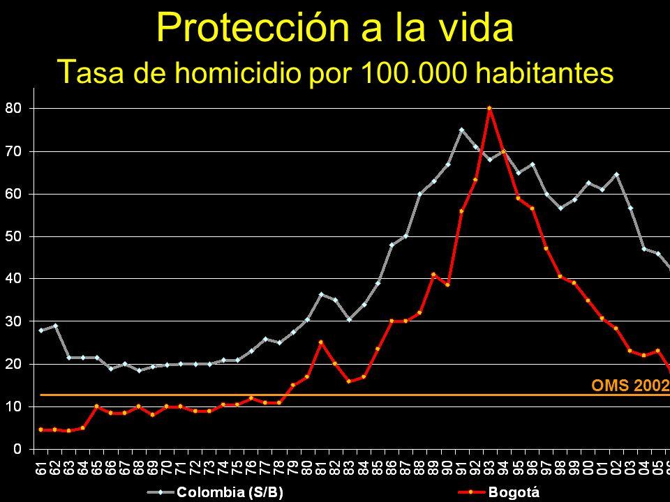 Protección a la vida Tasa de homicidio por 100.000 habitantes