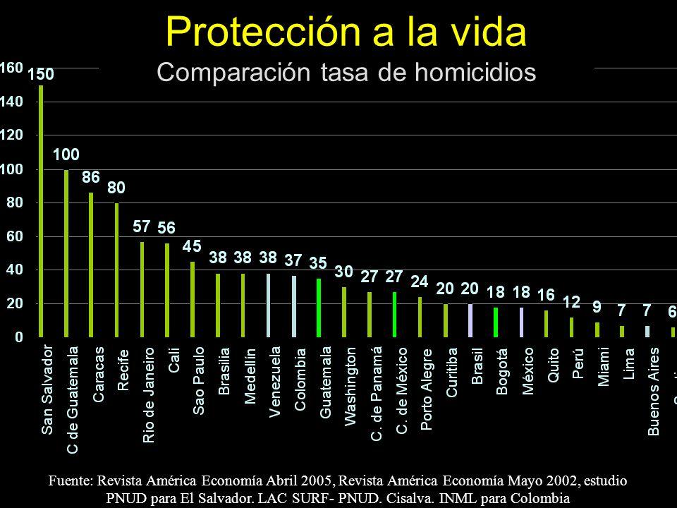 Protección a la vida Comparación tasa de homicidios