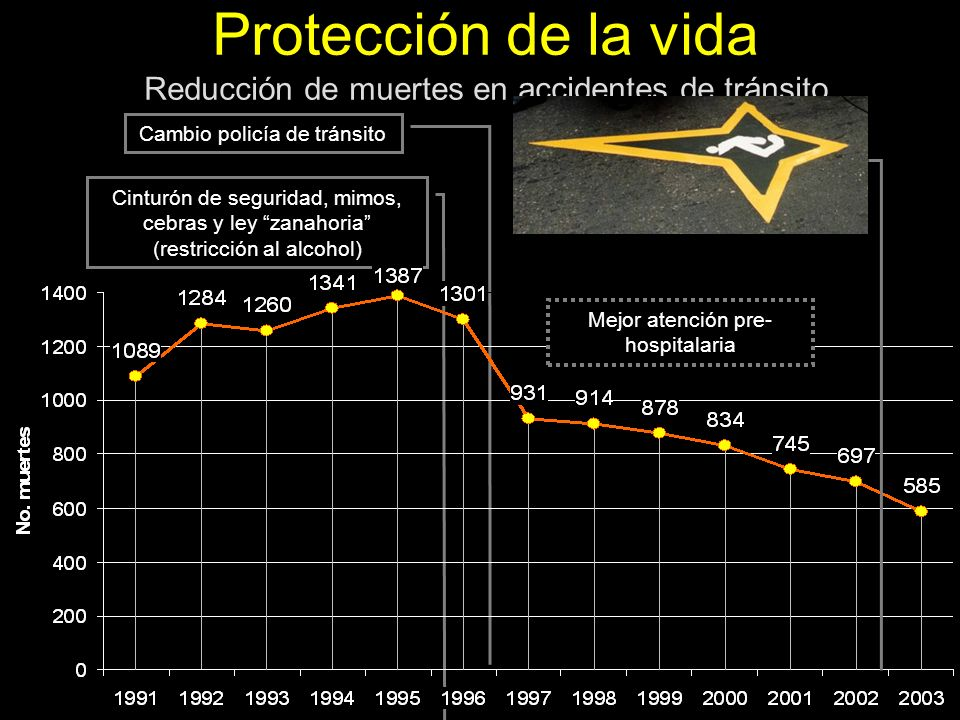 Protección de la vida Reducción de muertes en accidentes de tránsito