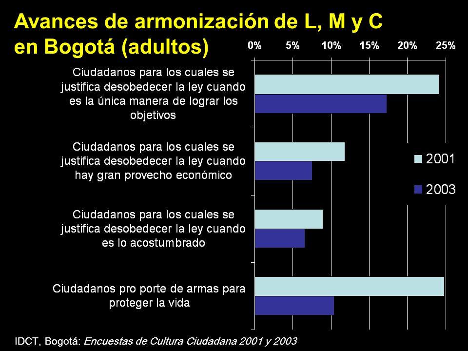 Avances de armonización de L, M y C en Bogotá (adultos)