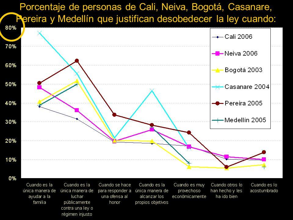 Porcentaje de personas de Cali, Neiva, Bogotá, Casanare, Pereira y Medellín que justifican desobedecer la ley cuando: