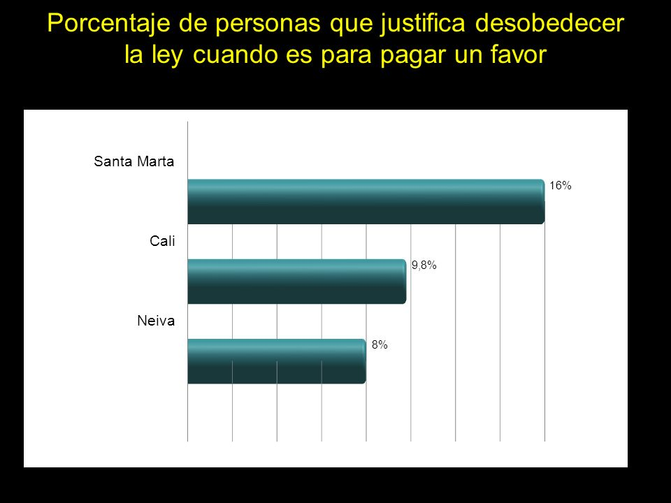Porcentaje de personas que justifica desobedecer la ley cuando es para pagar un favor