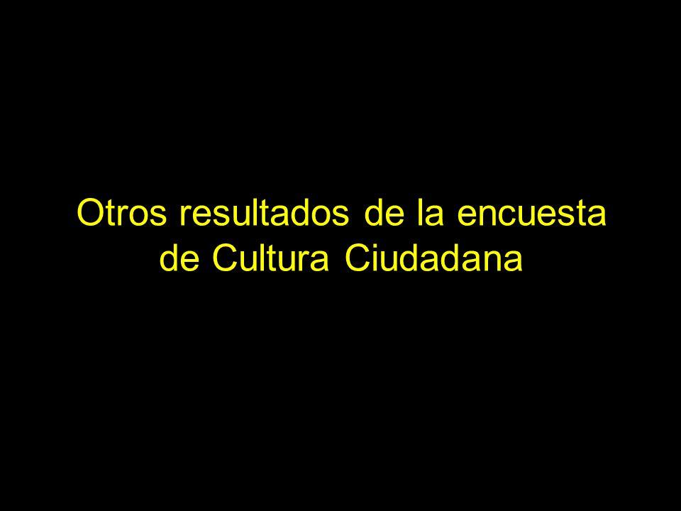Otros resultados de la encuesta de Cultura Ciudadana